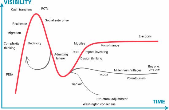 development-ideas-hype-cycle-20141