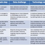 3 Steps for Data Transformation: Turning Numbers into Knowledge