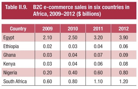 ecommerce-companies
