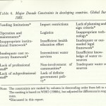 MERL Tech Lessons Not Learned in International Development