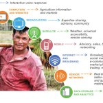 E-agriculture Strategy Guide From the FAO and ITU