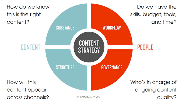 5 Reasons Why International Development Needs Content Strategy - ICTworks