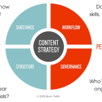 5 Reasons Why International Development Needs Content Strategy