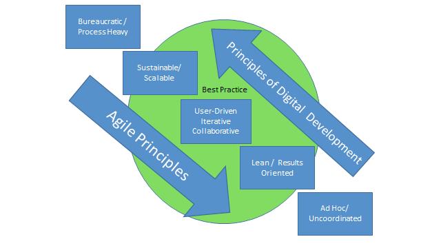 agile-ict4d-principles