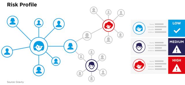 blockchain digtial identity