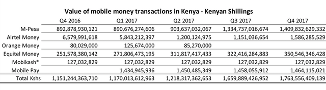 Kenya Mobile Money Transaction Value