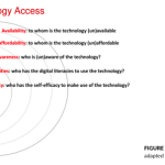 The Digital Divide is Not Binary: The Five A's of Technology Access – Your Weekend Long Reads