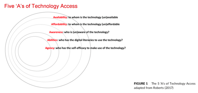 5 As of Technology Access