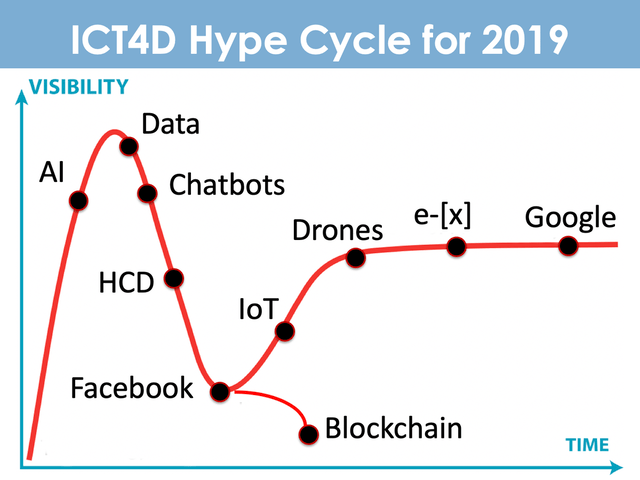 ict4d hype cycle 2019