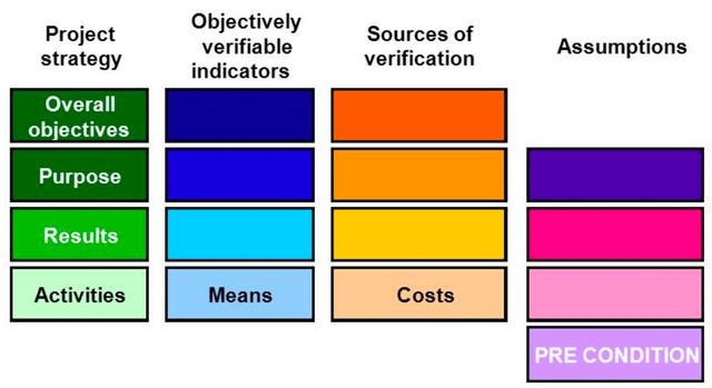 ICT4D development theory
