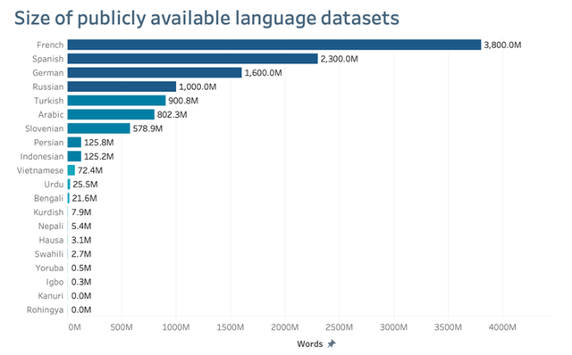 language translation datasets