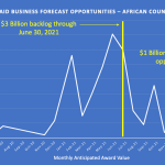 Register Now: $4 Billion in USAID Funding for African Country Programs