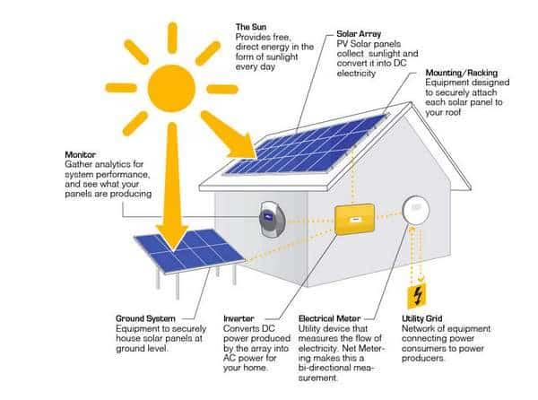 Composants d'une installation de panneaux solaires
