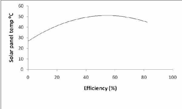 Variation de l'efficacité d'un panneau solaire en fonction de la température