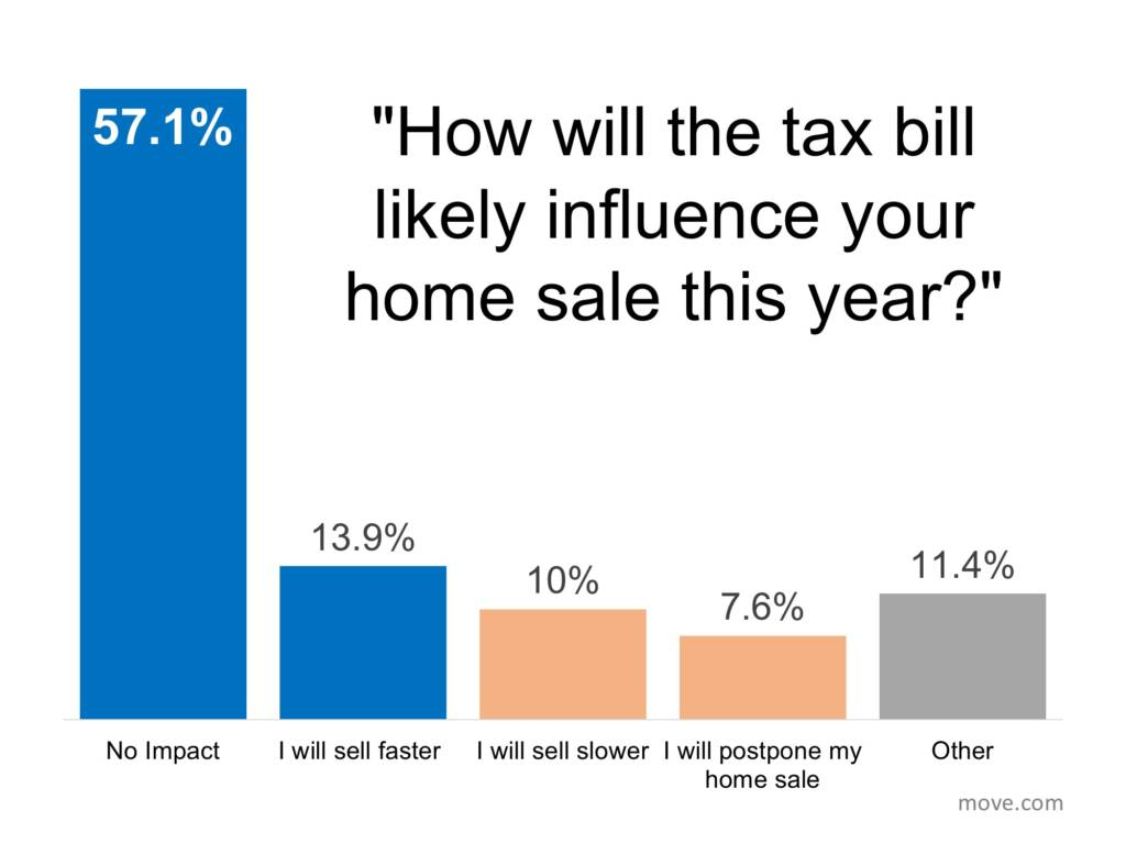 Poll Of How The Tax Bill Will Influence Home Sales