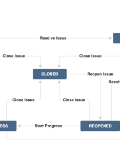 Creating  new jira workflow also guide to best practices with examples rh idalko