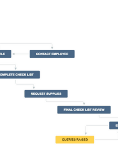Statuses in  jira workflow also guide to best practices with examples rh idalko