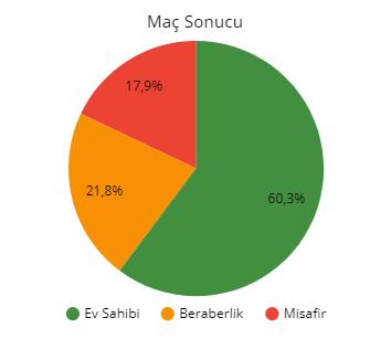 iddaakolik.com iddaa oran analizi programı ile oluşturulan Beşiktaş - Akhisar maçı tahmini ve analizi
