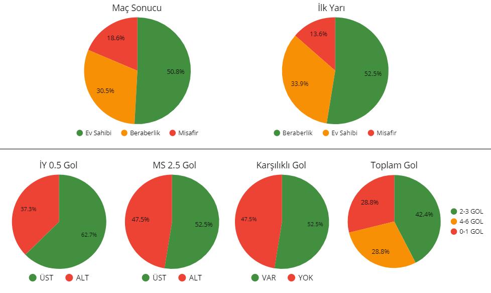 Southampton - Leicester maçı iddaa oran analizi