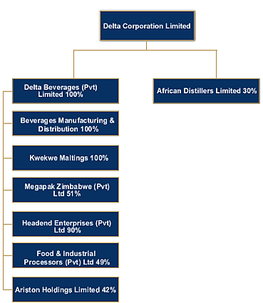 Delta Manufacturing Company Limited