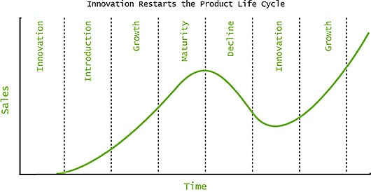 Innovation Restarts the Product Life cycle