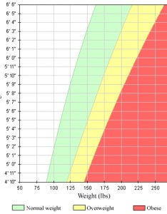 bmi chart for men pounds
