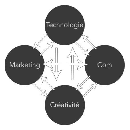 creativetechnologist