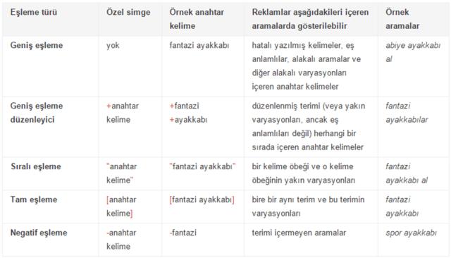 Google Adwords'te anahtar kelime eşleme seçenekleri