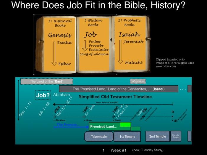 Book of Job, Raz, Key Charts Dec 2014.001