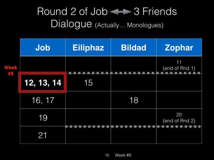 Book of Job, Raz, Week #8.016