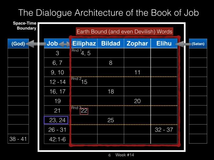 Book of Job, Raz, Week #14.006
