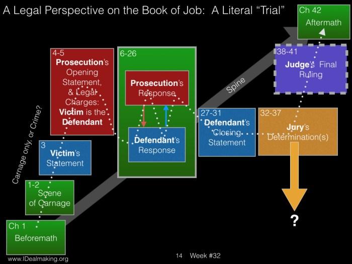 Book of Job, Week #32 LB.014