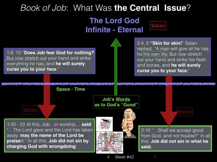 Book of Job, Week #42.004