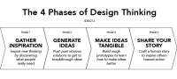 Design Thinking - Part 2: The What? - Idea Theorem