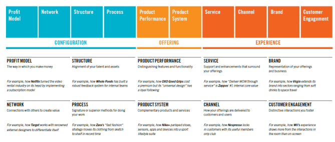 Ten Types of Innovation Updated Visual