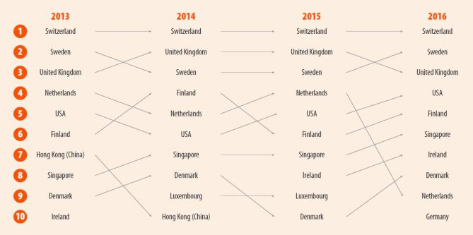 Top 10 Most Innovative Countries for the past 4 years, GII 2016