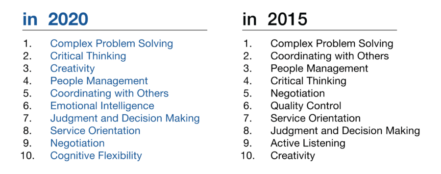 Leaders Agree: Creativity Will Be 3rd Most Important Work Skill By 2020