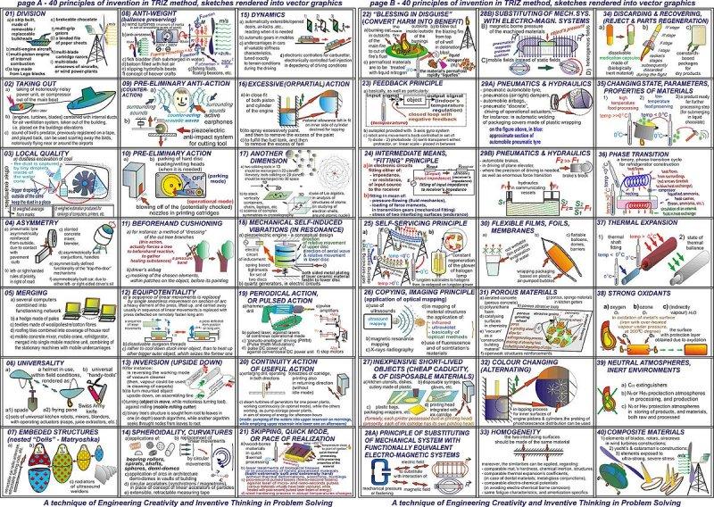 40 principles of TRIZ. Cop