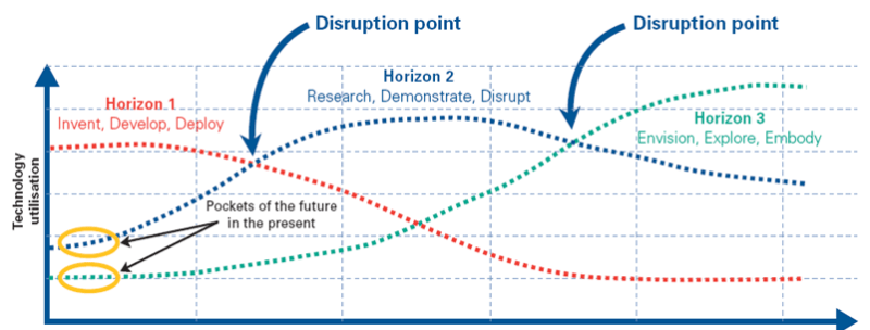 Three Horizons of innovation summary