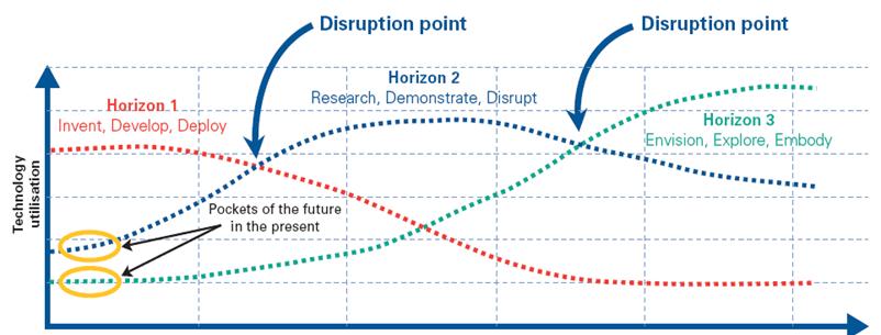 Three Horizons of innovation summary