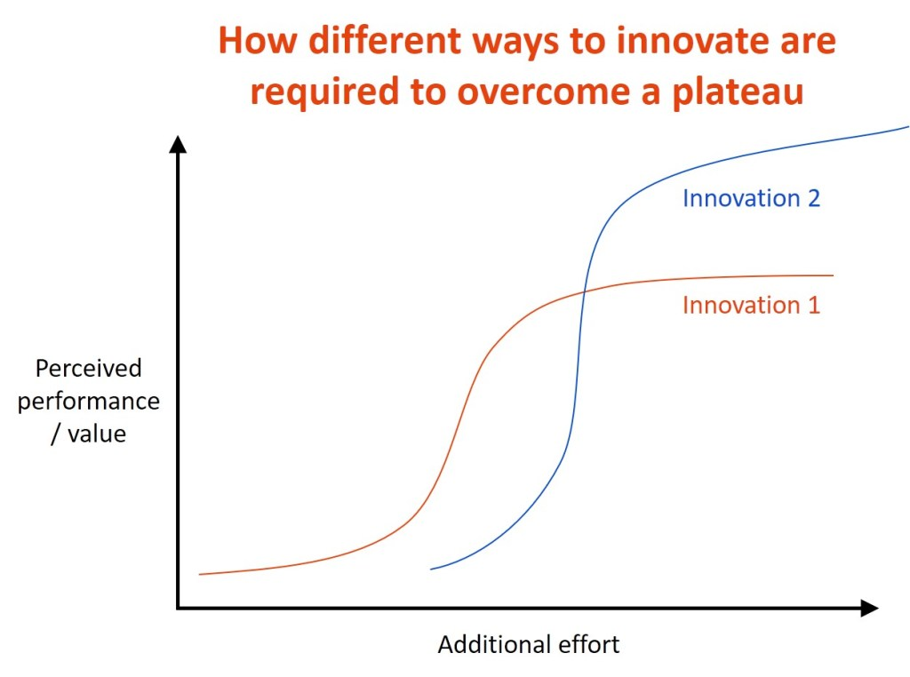 diminishing law of innovation returns two innovations