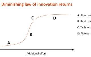 diminishing law of innovation returns