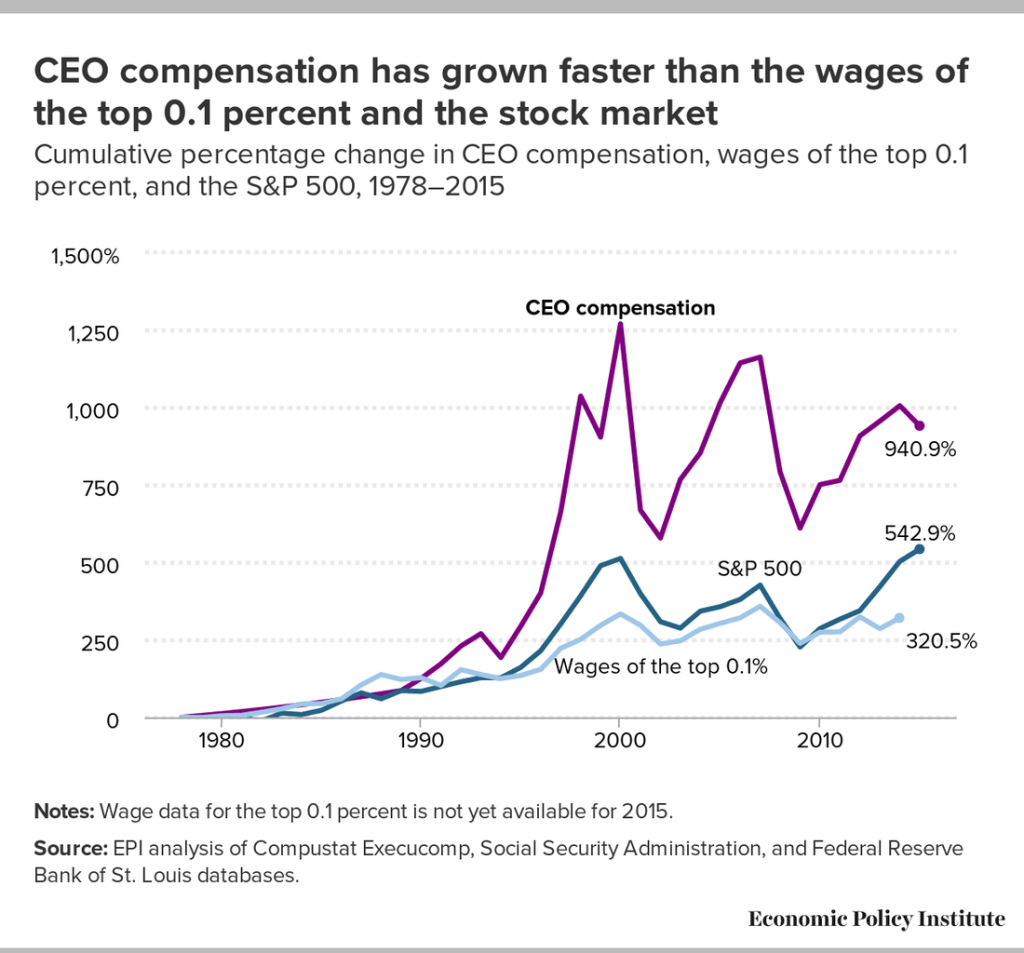 CEO pay has risen faster than all other indices