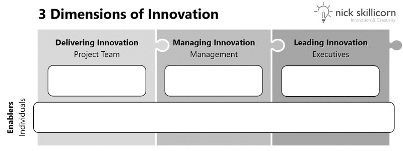 The Three Pillars of what makes innovation work in any company