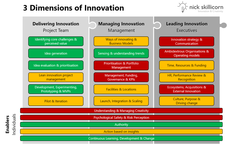 3 dimensions of innovation maturity assessment by Nick Skillicorn