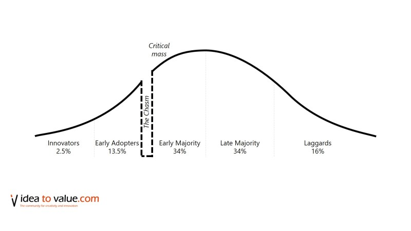 Rogers Law of Diffusion of Innovation Crossing the Chasm
