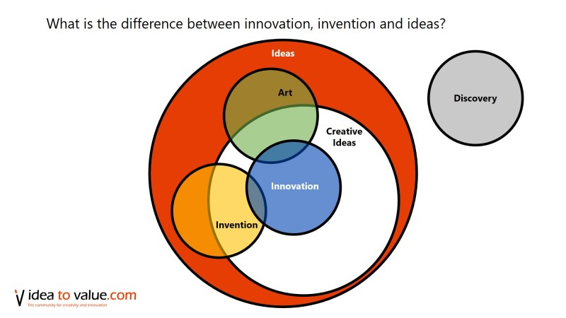 difference between innovation and invention