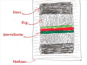 disposition des ingrédients du maki sushi