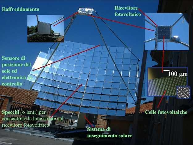 Fotovoltaico a concentrazione  Idee Green