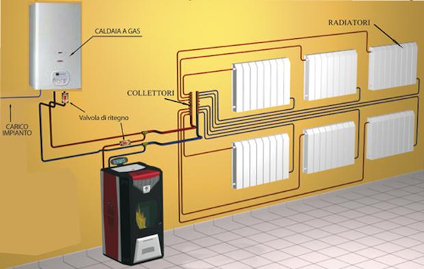 Stufe a pellet termosifoni e acqua calda  Idee Green